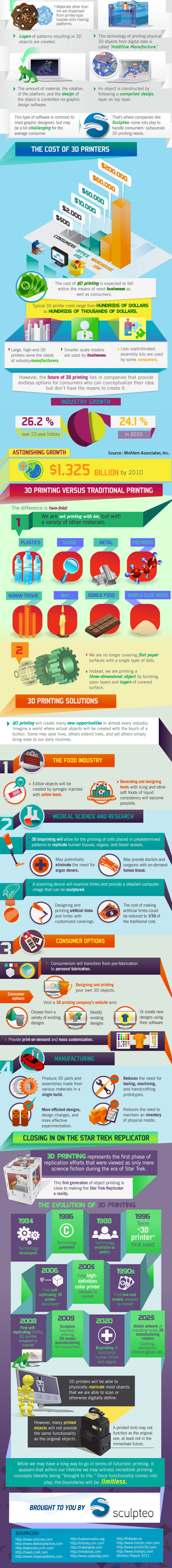 why use 3d printing infographic
