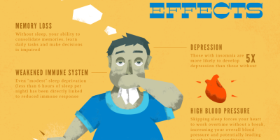 How Losing Sleep Is Bad For You {Infographic}
