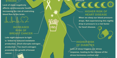 The Dangers of Sleep Deprivation {Infographic}