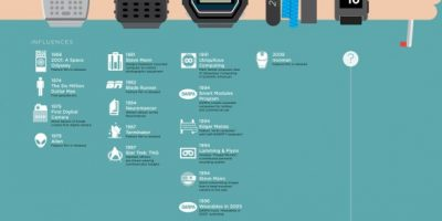 A Brief History of Wearable Tech {Infographic}