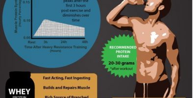 Post Workout: When & What To Drink {Infographic}