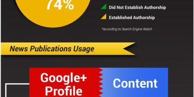 Interesting Google+ Authorship Stats {Infographic}