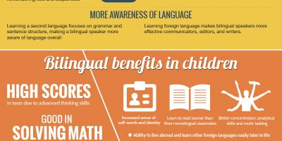 How Being Bilingual Benefits the Brain {Infographic}