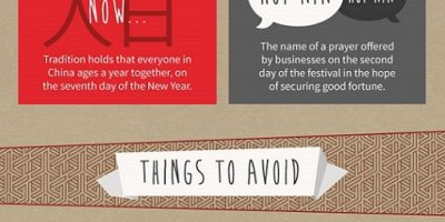 50 Fascinating Facts About Chinese New Year