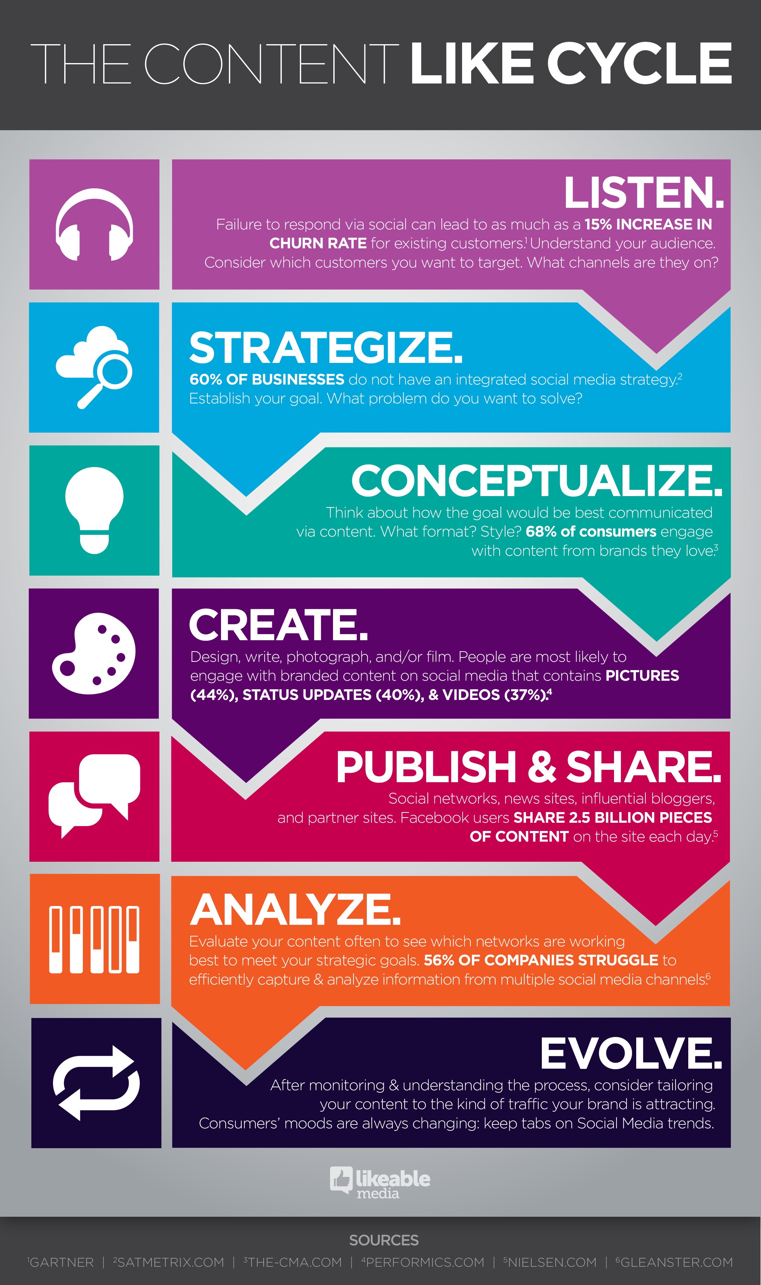 The Content Like Cycle #Infographic - Best Infographics