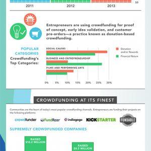 Crowdfunding Economy {Infographic}