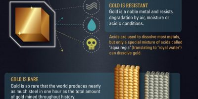 Interesting Gold Facts {Infographic}