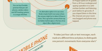 How to Surveillance Proof Your Room {Infographic}