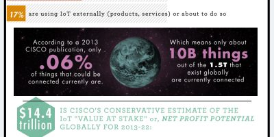The Internet of Things {Infographic}