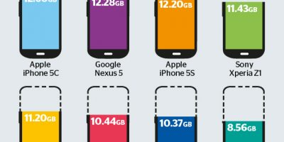 Phone Storage: How Much You Really Get {Infographic}