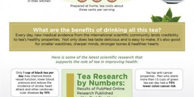 Why Drink Tea Every Day? {Infographic}