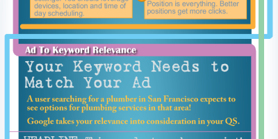 How to Improve AdWords Quality Scores {Infographic}