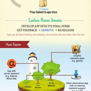 How Long It Takes To Build an App {Infographic}