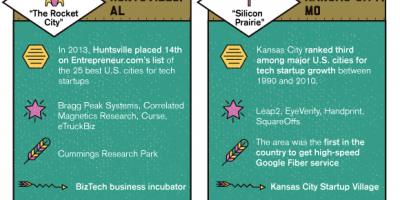 Up & Coming Tech Hubs {Infographic}