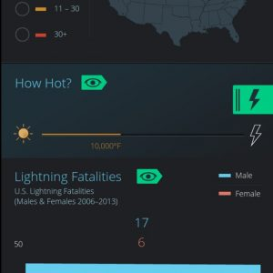 The Science of Lightning {Infographic}