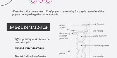 How Offset Printing Works Infographic