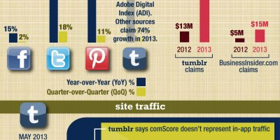How Big Is Tumblr {Infographic}
