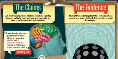 The Truth About Brain Training {Infographic}