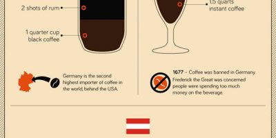 31 Coffees from Around the World {Infographic}