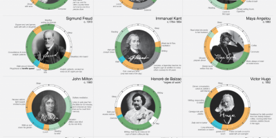 Creative Routines of Creative People {Infographic}