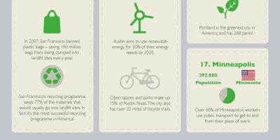 30 Greenest Cities & Initiatives {Infographic}