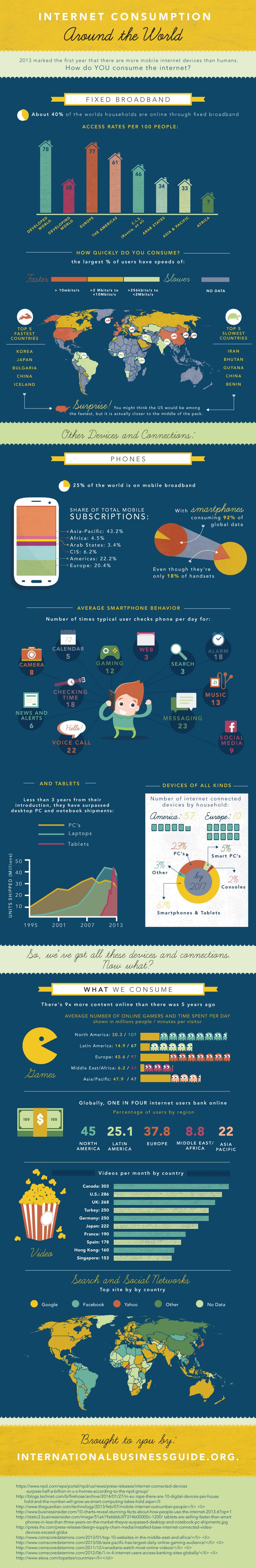 internet consumption