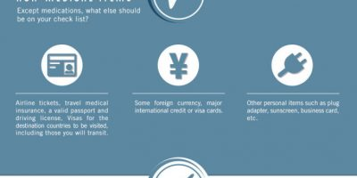 Travel Abroad with Medications {Infographic}