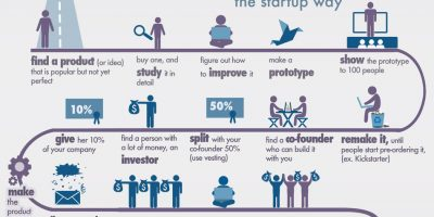 How to Make Money the Startup Way {Infographic}
