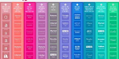 10 Commandments of Typography {Infographic}