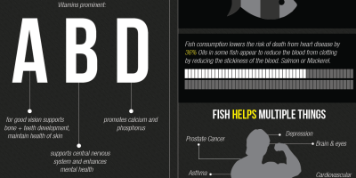 Red Meat vs. Fish Infographic