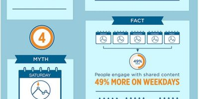 Six Myths of Social Sharing {Infographic}