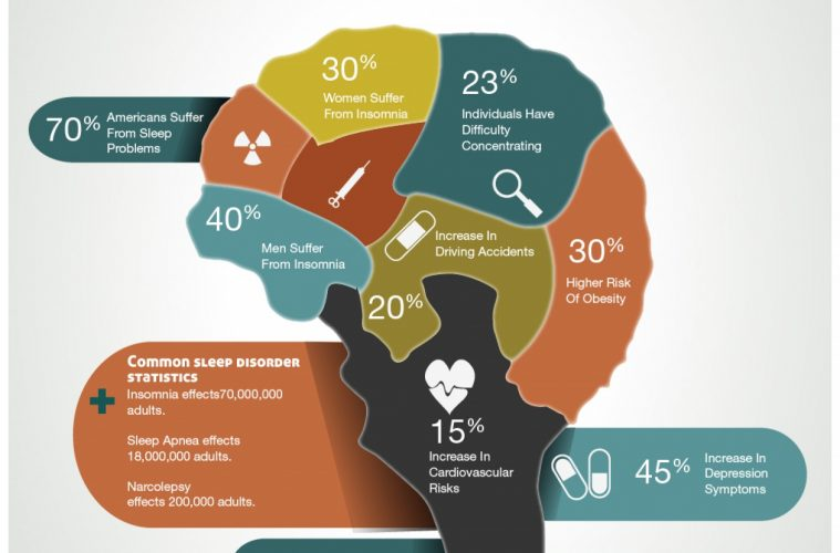 Best infographics showing concentration