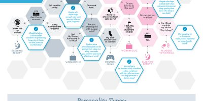 Is Your Sleep Personality Messing With You? {Infographic}