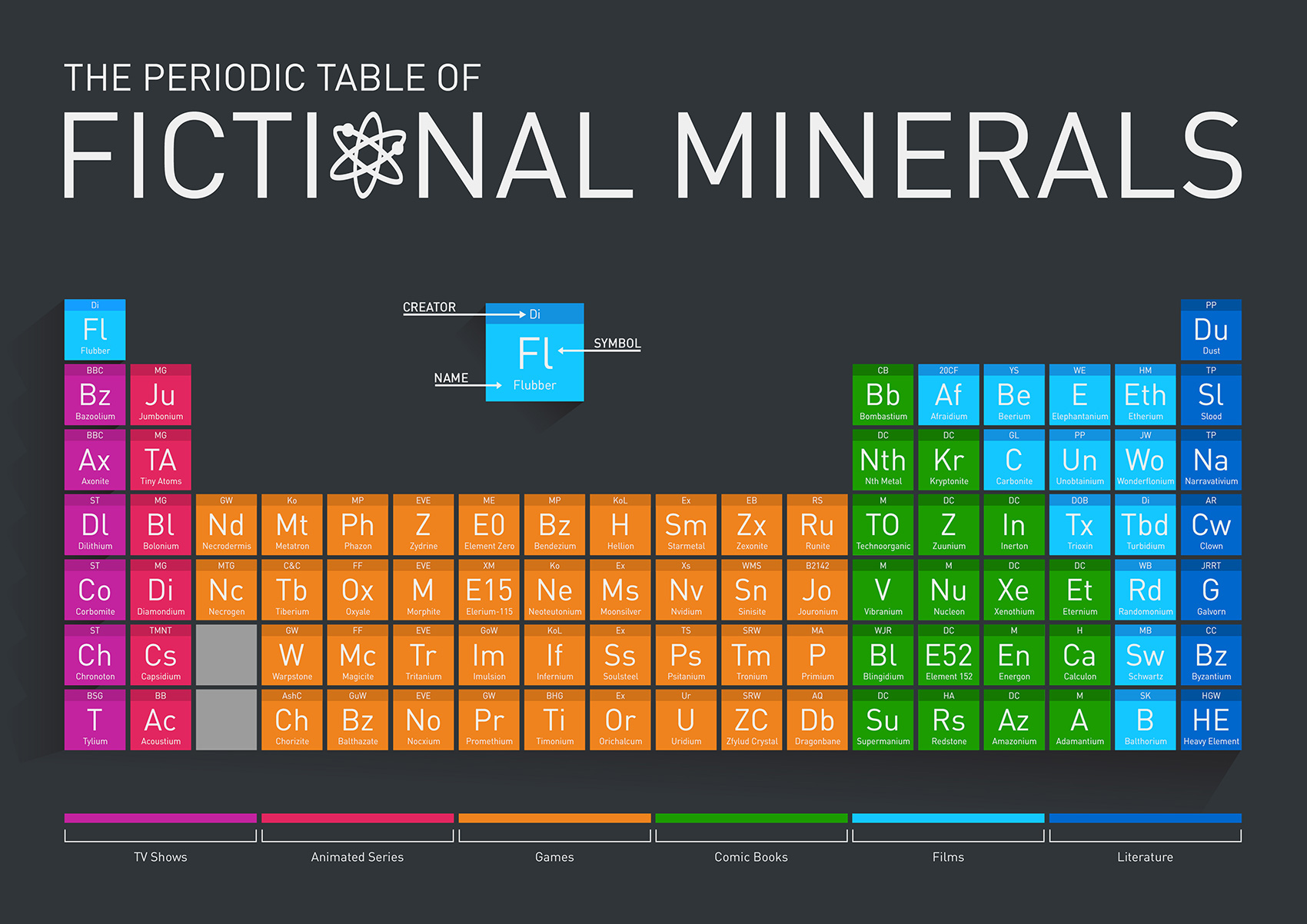 The periodic table of fictional minerals visual best infographics table gamestrikefo Image collections