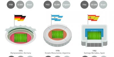 World Cup Final Stadiums Infographic