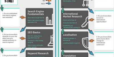 SEO for International Sites {Infographic}