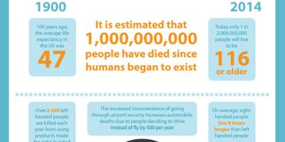 Killer Facts and Odds of Dying Infographic