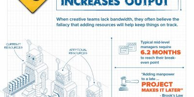 5 Most Dangerous Creative Productivity Myths {Visual}