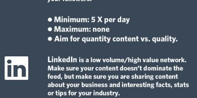 How Often Should You Post to Social Media? {Infographic}