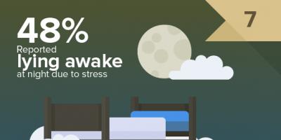 Stress At Work {Stats}