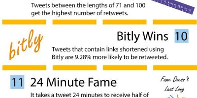 Twitter Stats You Should Know About {Infographic}