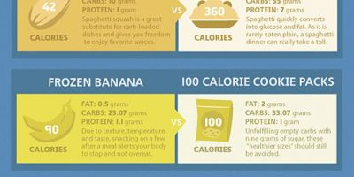 Improve Your Diet {Infographic}