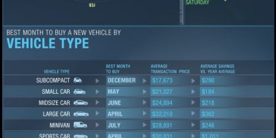Best Times To Buy a Car {Infographic}