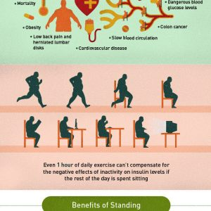 The Effects of Sitting At Work {Infographic}