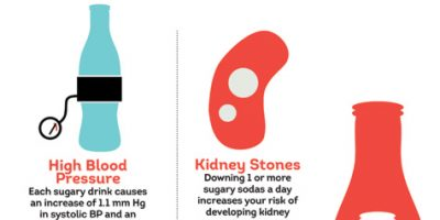How Soda Destroys Your Body {Infographic}