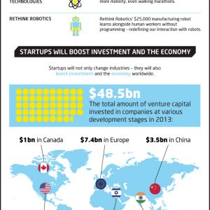 Why Startups Are Going to Change the World {Infographic}