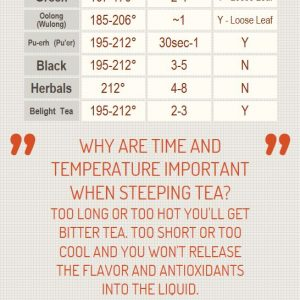 How to Steep Tea {Infographic}