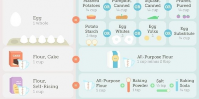 Guide to Cooking & Baking Substitutions {Infographic}