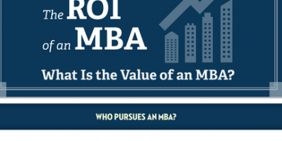 ROI of an MBA {Infographic}