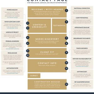 The Perfect Contact Page for Entrepreneurs {Infographic}